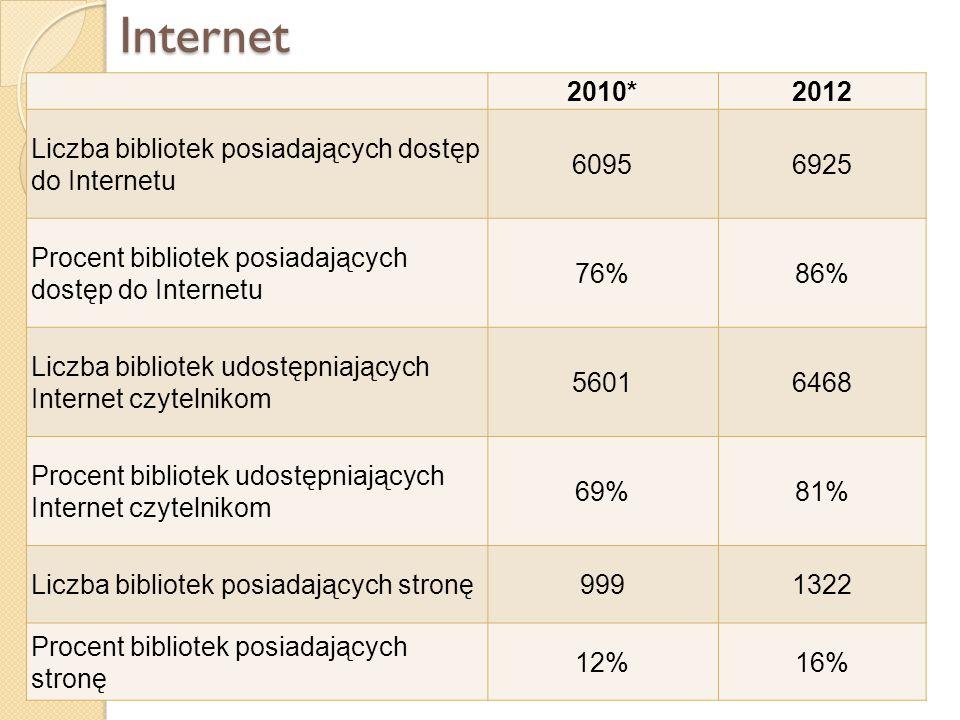 Internet 2010*2012 Liczba bibliotek posiadających dostęp do Internetu 60956925 Procent bibliotek posiadających dostęp do Internetu 76%86% Liczba bibli