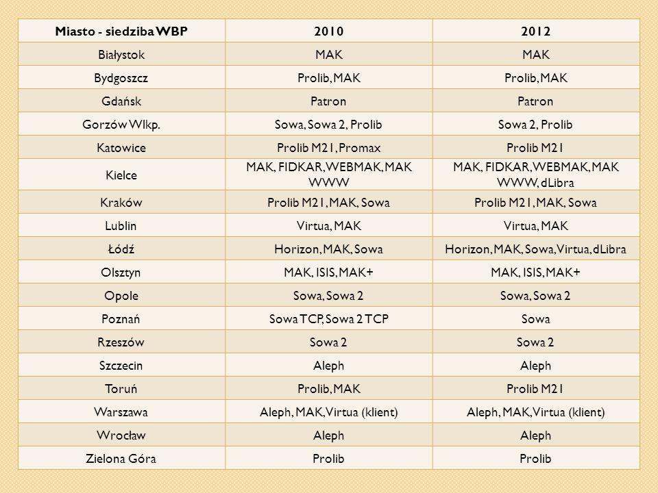 Miasto - siedziba WBP20102012 BiałystokMAK BydgoszczProlib, MAK GdańskPatron Gorzów Wlkp.Sowa, Sowa 2, ProlibSowa 2, Prolib KatowiceProlib M21, Promax