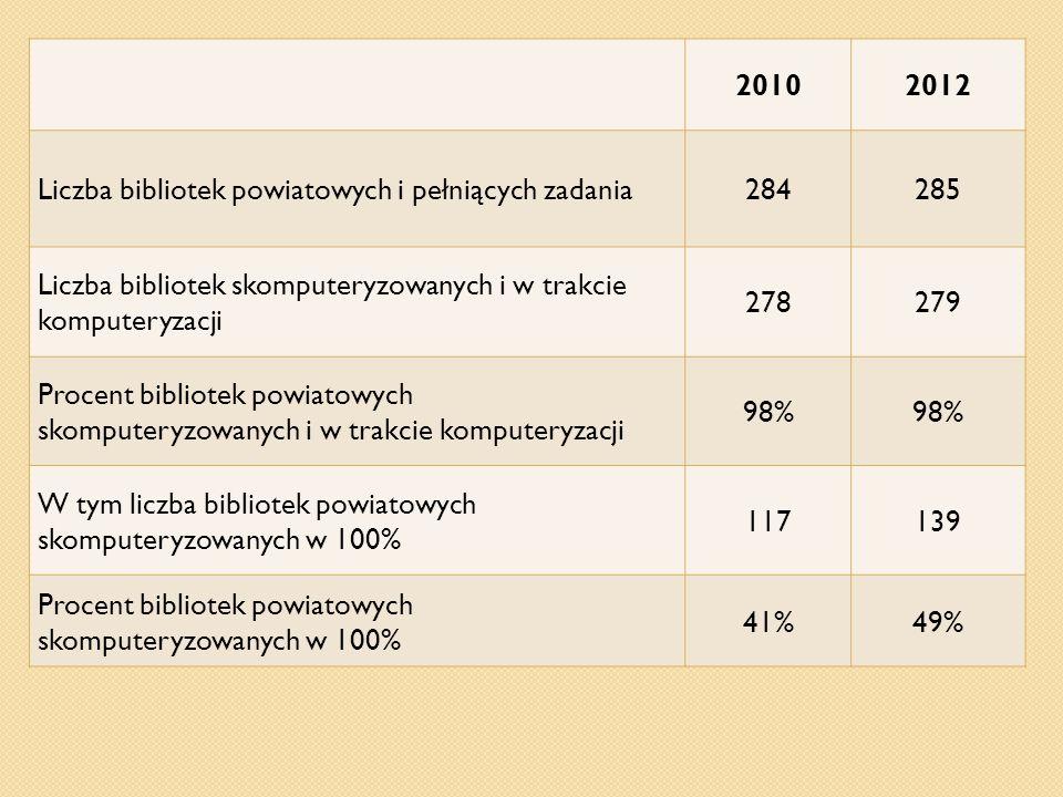 20102012 Liczba bibliotek powiatowych i pełniących zadania284285 Liczba bibliotek skomputeryzowanych i w trakcie komputeryzacji 278279 Procent bibliot