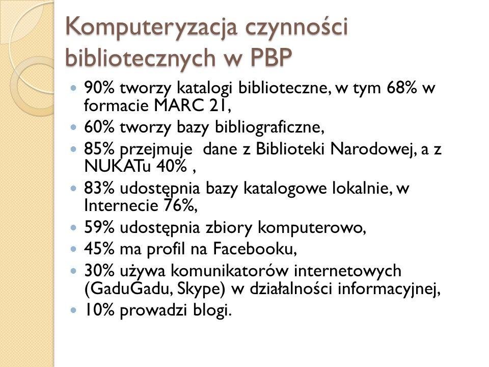 Komputeryzacja czynności bibliotecznych w PBP 90% tworzy katalogi biblioteczne, w tym 68% w formacie MARC 21, 60% tworzy bazy bibliograficzne, 85% prz
