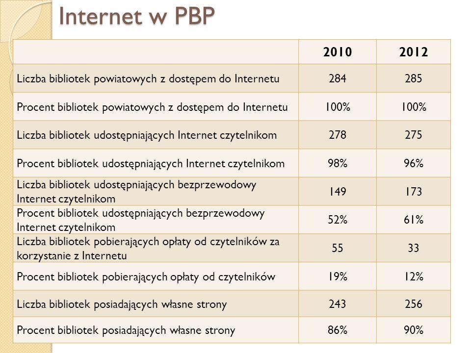 Internet w PBP 20102012 Liczba bibliotek powiatowych z dostępem do Internetu284285 Procent bibliotek powiatowych z dostępem do Internetu100% Liczba bi