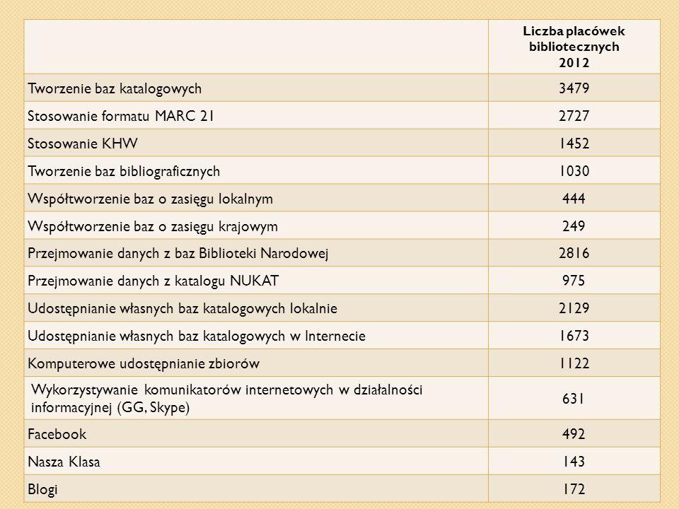 Liczba placówek bibliotecznych 2012 Tworzenie baz katalogowych3479 Stosowanie formatu MARC 212727 Stosowanie KHW1452 Tworzenie baz bibliograficznych10