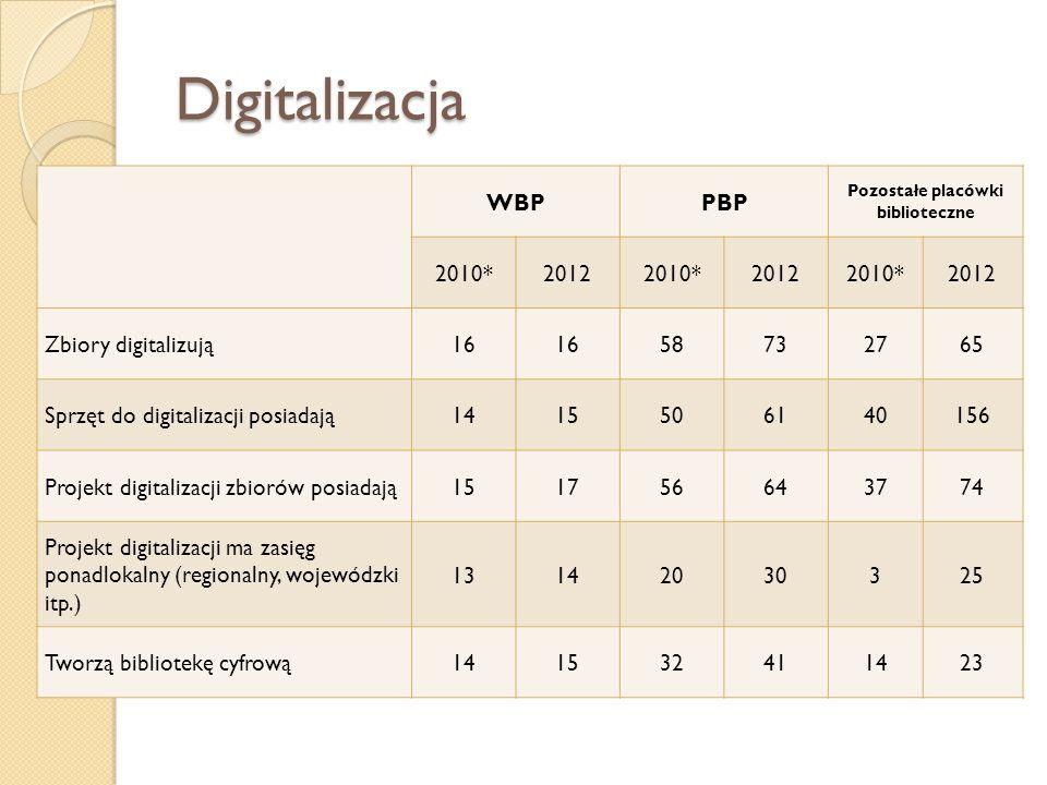 Digitalizacja WBPPBP Pozostałe placówki biblioteczne 2010*20122010*20122010*2012 Zbiory digitalizują16 58732765 Sprzęt do digitalizacji posiadają14155