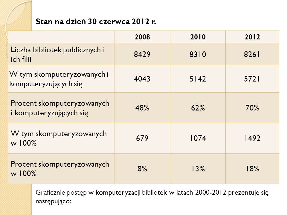 200820102012 Liczba bibliotek publicznych i ich filii 842983108261 W tym skomputeryzowanych i komputeryzujących się 404351425721 Procent skomputeryzow