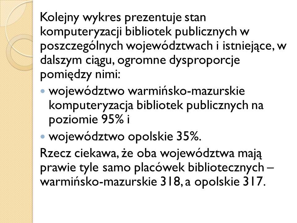 20102012 Liczba bibliotek powiatowych i pełniących zadania284285 Liczba bibliotek skomputeryzowanych i w trakcie komputeryzacji 278279 Procent bibliotek powiatowych skomputeryzowanych i w trakcie komputeryzacji 98% W tym liczba bibliotek powiatowych skomputeryzowanych w 100% 117139 Procent bibliotek powiatowych skomputeryzowanych w 100% 41%49%