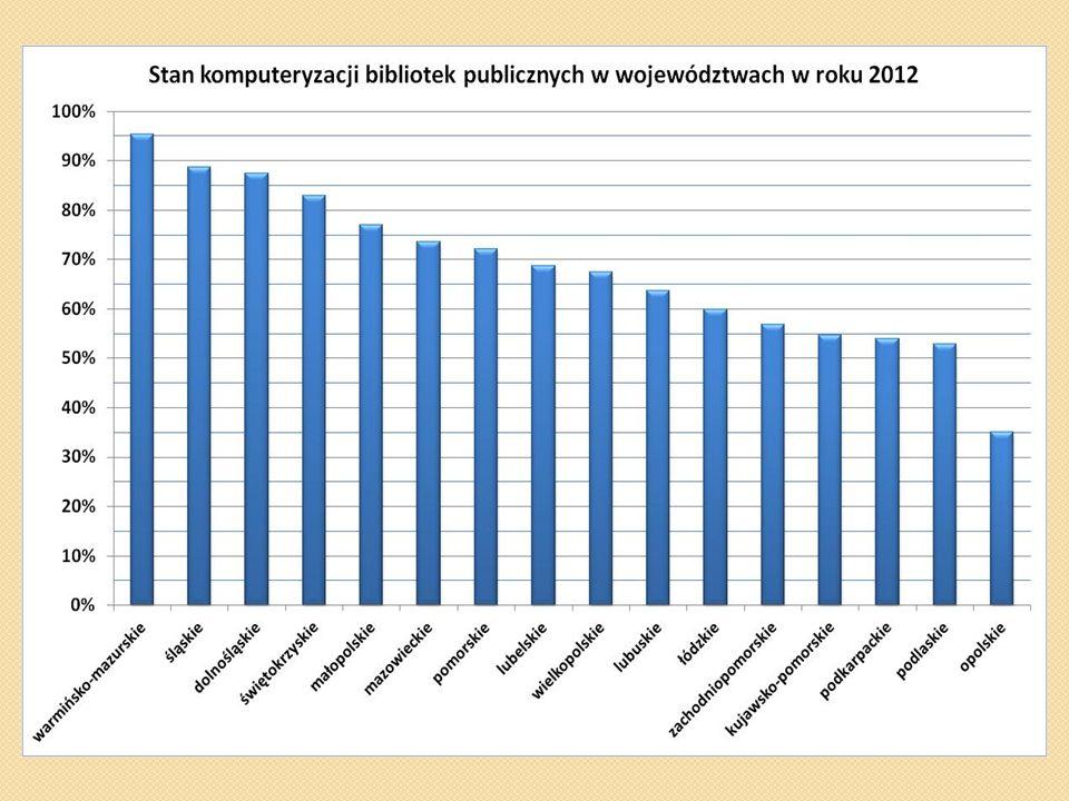 Komputeryzacja czynności bibliotecznych w PBP 90% tworzy katalogi biblioteczne, w tym 68% w formacie MARC 21, 60% tworzy bazy bibliograficzne, 85% przejmuje dane z Biblioteki Narodowej, a z NUKATu 40%, 83% udostępnia bazy katalogowe lokalnie, w Internecie 76%, 59% udostępnia zbiory komputerowo, 45% ma profil na Facebooku, 30% używa komunikatorów internetowych (GaduGadu, Skype) w działalności informacyjnej, 10% prowadzi blogi.
