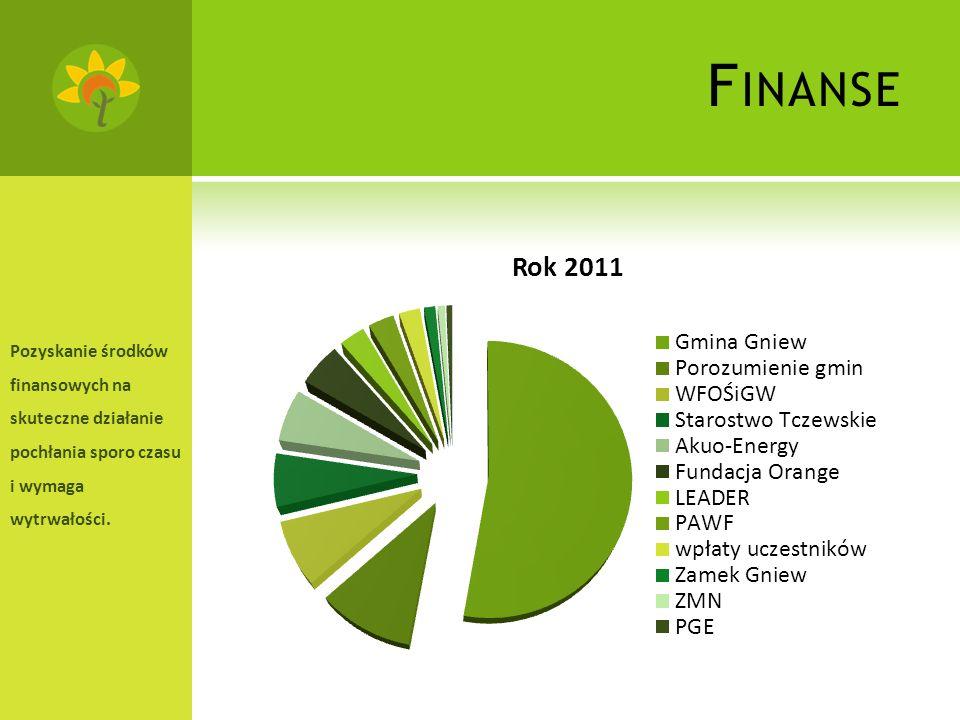 F INANSE Pozyskanie środków finansowych na skuteczne działanie pochłania sporo czasu i wymaga wytrwałości.