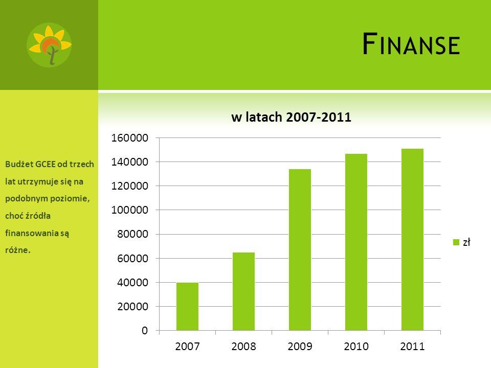 F INANSE Budżet GCEE od trzech lat utrzymuje się na podobnym poziomie, choć źródła finansowania są różne.
