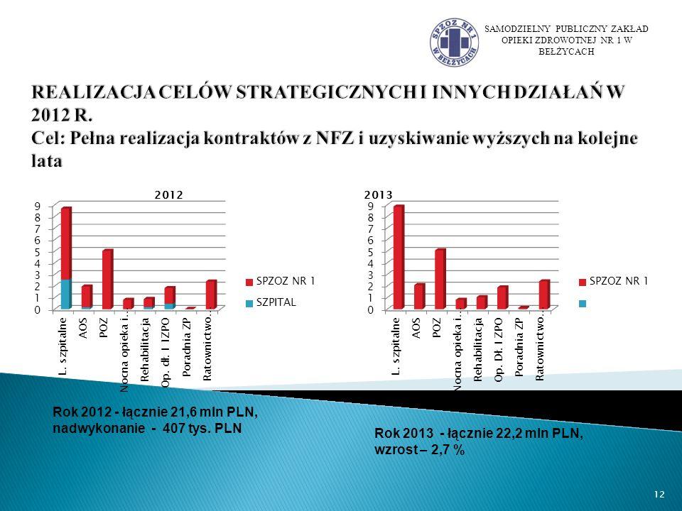 SAMODZIELNY PUBLICZNY ZAKŁAD OPIEKI ZDROWOTNEJ NR 1 W BEŁŻYCACH 12 Rok 2012 - łącznie 21,6 mln PLN, nadwykonanie - 407 tys.