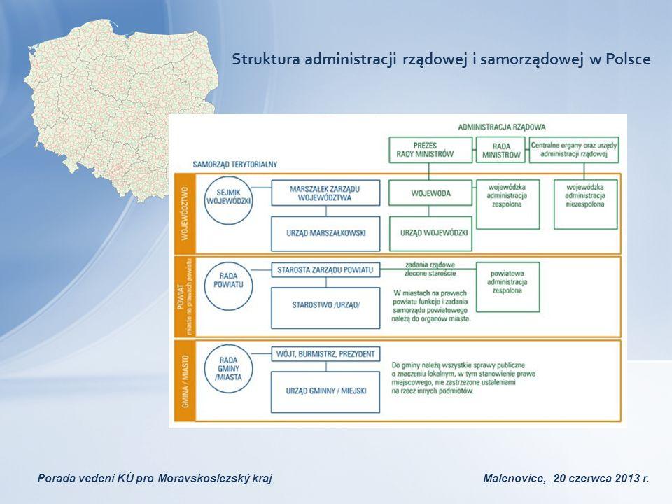 Porada vedení KÚ pro Moravskoslezský kraj Malenovice, 20 czerwca 2013 r. Struktura administracji rządowej i samorządowej w Polsce