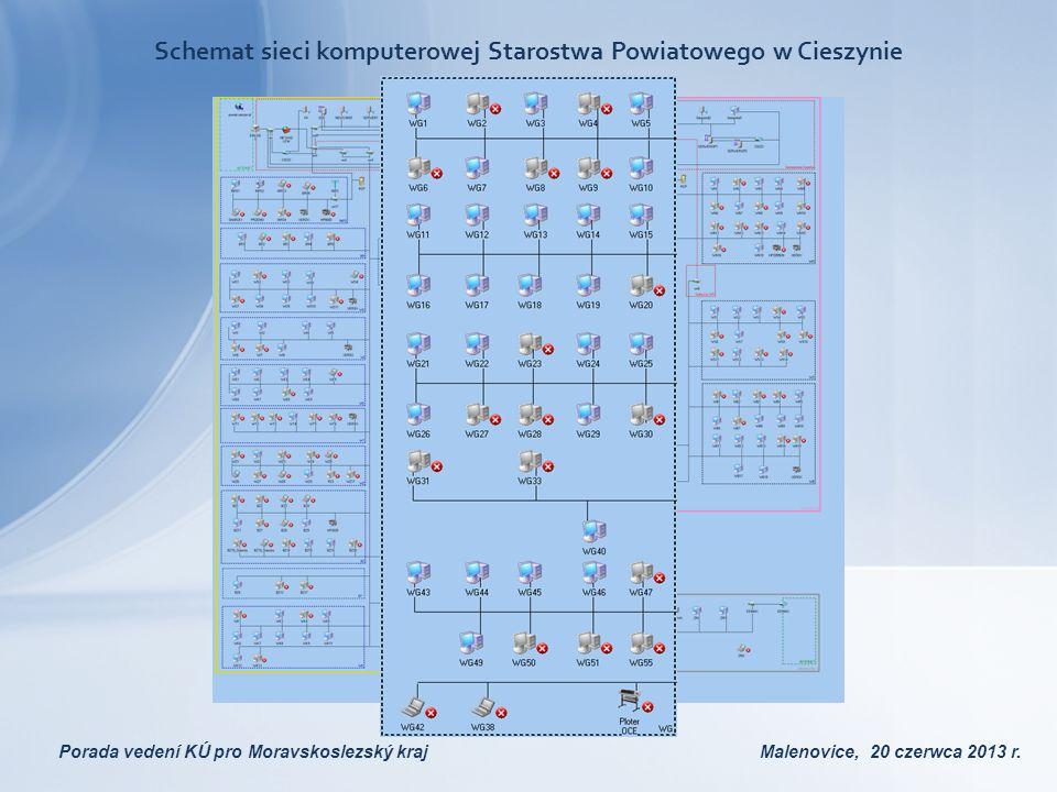Porada vedení KÚ pro Moravskoslezský kraj Malenovice, 20 czerwca 2013 r. Schemat sieci komputerowej Starostwa Powiatowego w Cieszynie