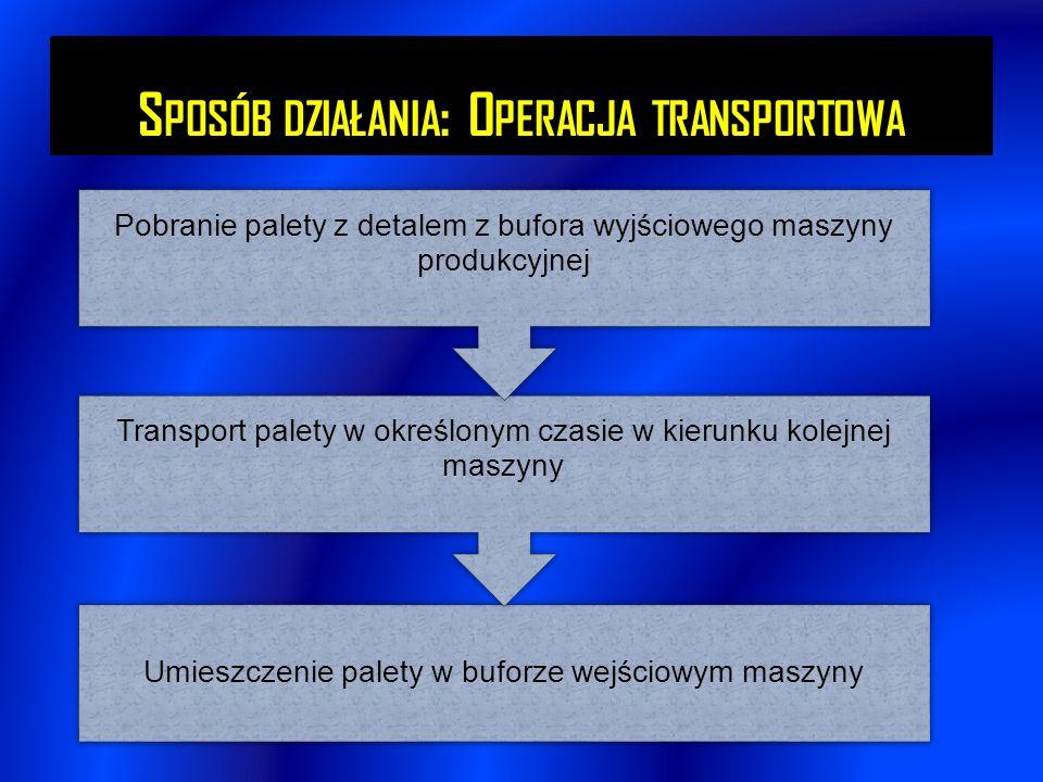 S POSÓB DZIAŁANIA : O PERACJA TRANSPORTOWA Umieszczenie palety w buforze wejściowym maszyny Transport palety w określonym czasie w kierunku kolejnej m