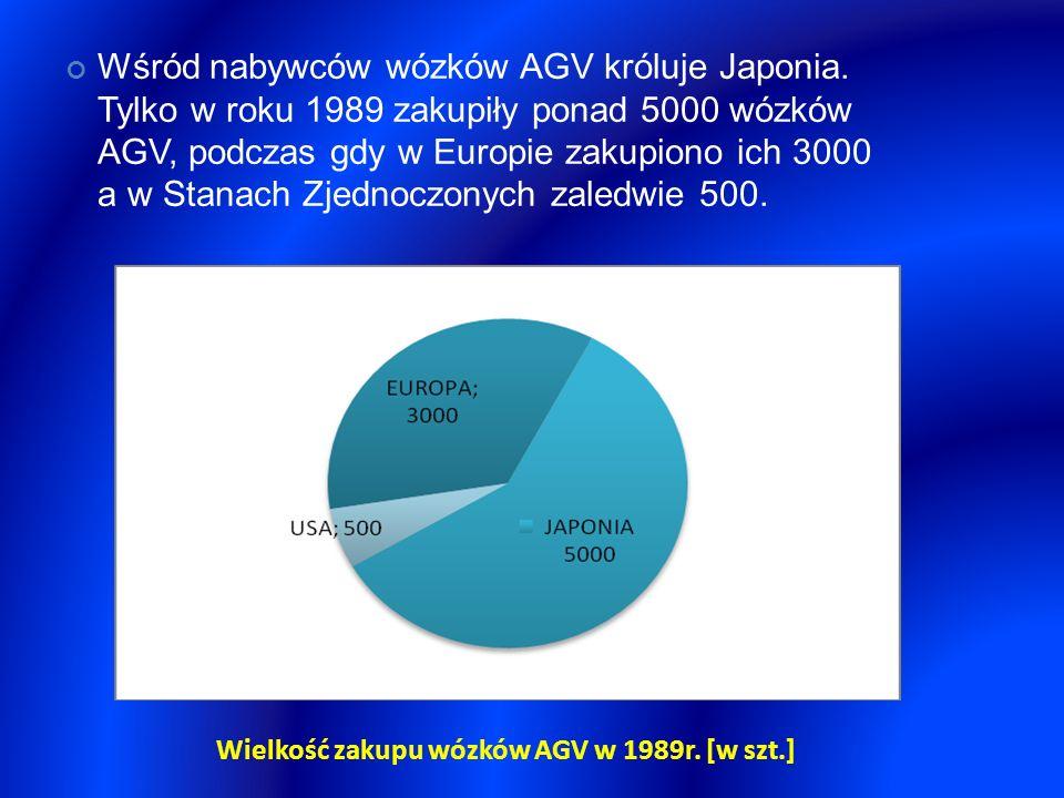 Wśród nabywców wózków AGV króluje Japonia. Tylko w roku 1989 zakupiły ponad 5000 wózków AGV, podczas gdy w Europie zakupiono ich 3000 a w Stanach Zjed