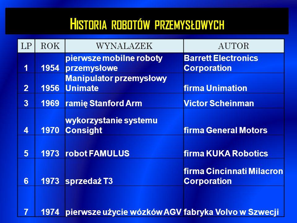 1976 ROK Wyprodukowano pierwszy całkowicie zautomatyzowany wózek widłowy (AGV).