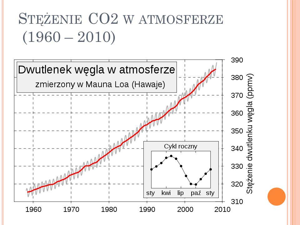 S TĘŻENIE CO2 W ATMOSFERZE (1960 – 2010)