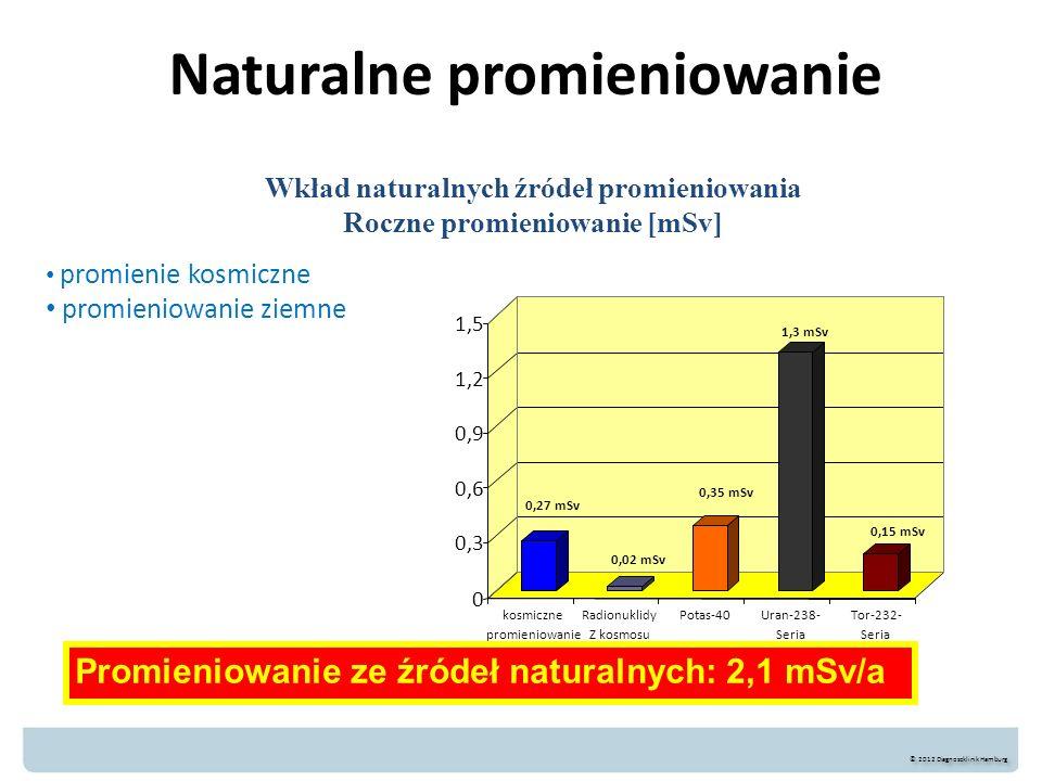 Naturalne promieniowanie Promieniowanie ze źródeł naturalnych: 2,1 mSv/a 0,27 mSv 0,02 mSv 0,35 mSv 1,3 mSv 0,15 mSv 0 0,3 0,6 0,9 1,2 1,5 kosmiczne p