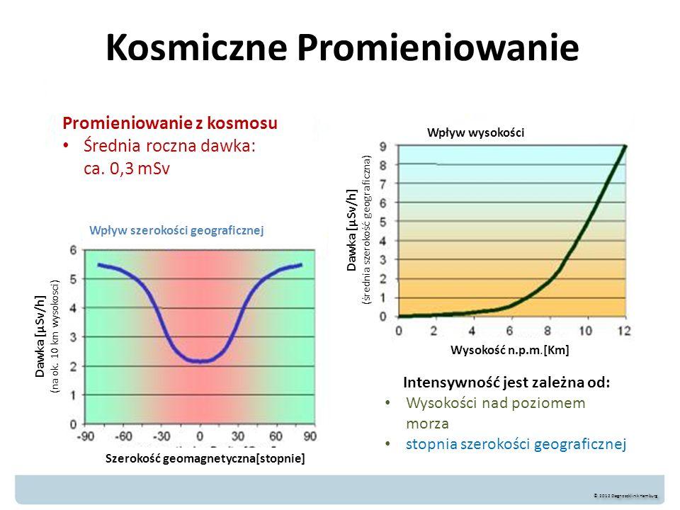 Kosmiczne Promieniowanie © 2012 Diagnoseklinik Hamburg Promieniowanie z kosmosu Średnia roczna dawka: ca. 0,3 mSv Wpływ wysokości Wysokość n.p.m.[Km]
