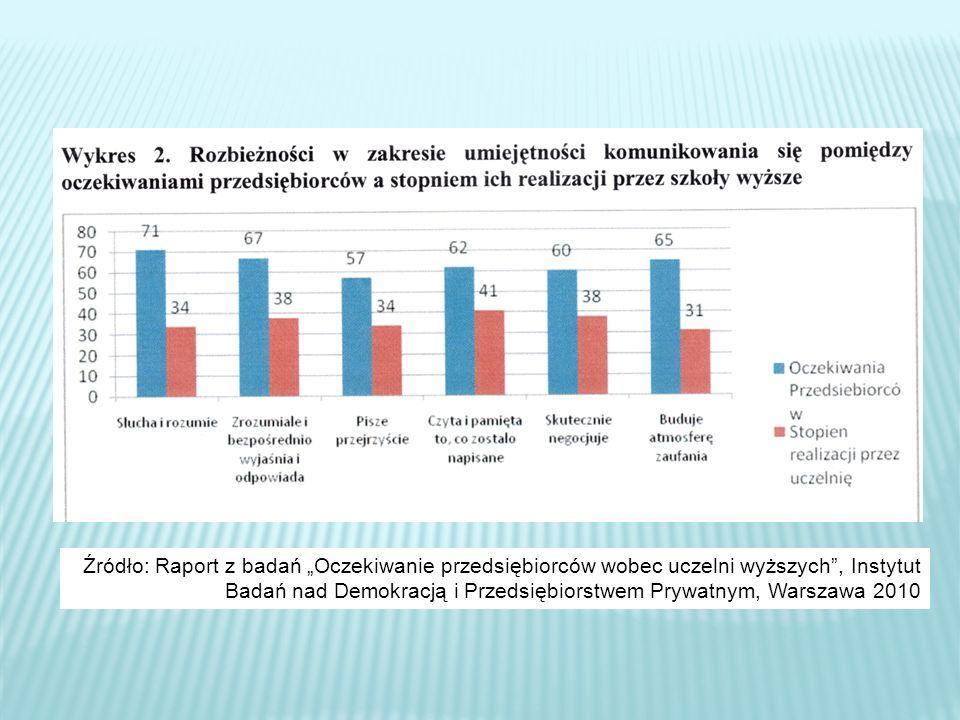 Źródło: Raport z badań Oczekiwanie przedsiębiorców wobec uczelni wyższych, Instytut Badań nad Demokracją i Przedsiębiorstwem Prywatnym, Warszawa 2010