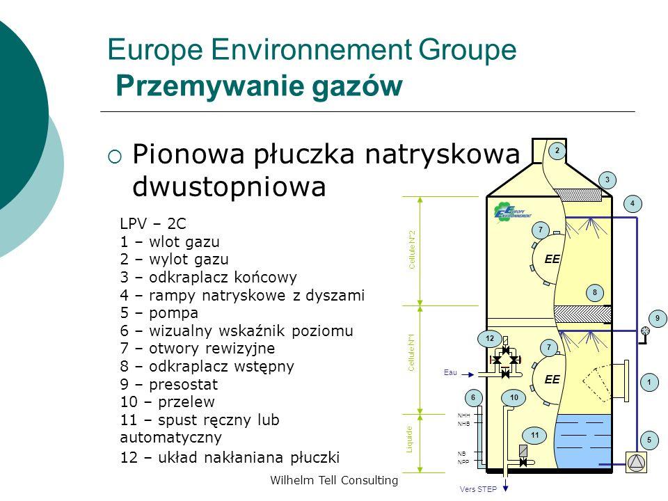 Wilhelm Tell Consulting Europe Environnement Groupe Przemywanie gazów Pionowa płuczka natryskowa dwustopniowa LPV – 2C 1 – wlot gazu 2 – wylot gazu 3