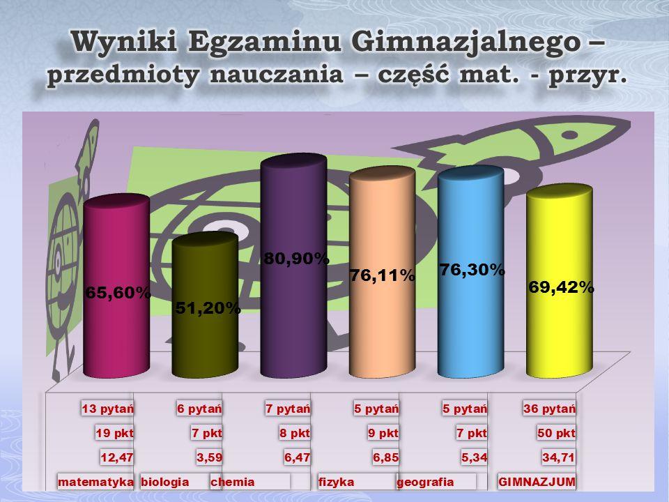 GIMNAZJUMWOJEWÓDZTWO PORÓWNANIE Z WYNIKIEM WOJEWÓDZTWA 200738,4825,51150,8% 200839,3927,08145,5% 200938,3226,4145,2% 201035,2124,01146,6% 201134,7123,81145,8%