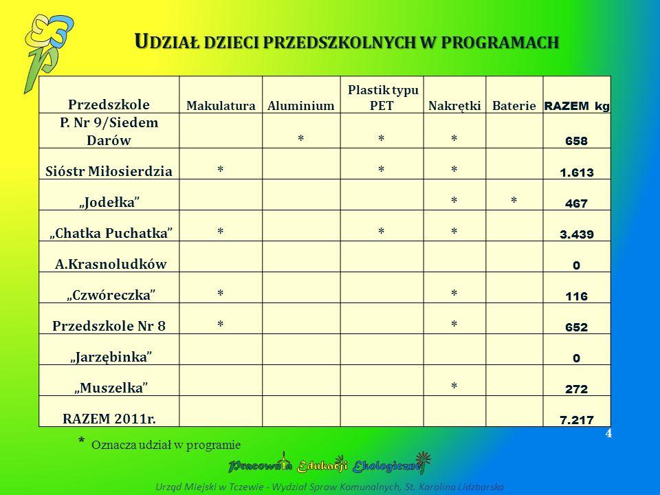 I LOŚĆ SUROWCÓW WTÓRNYCH ZEBRANYCH PRZEZ SZKOŁY W 2011 R.
