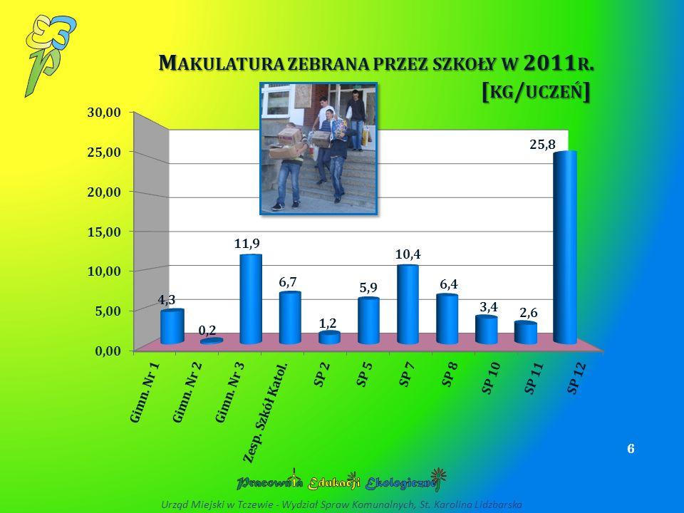 SUROWCE WTÓRNE : MAKULATURA, ALUMINIUM, BUTELKI PET ZEBRANE PRZEZ SZKOŁY W RAMACH PROGRAMU MOJE MIASTO BEZ ODPADÓW W 2011 R.