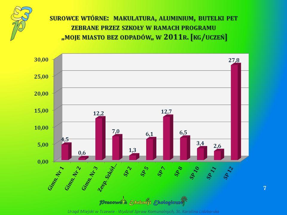 SUROWCE WTÓRNE : MAKULATURA, ALUMINIUM, BUTELKI PET ZEBRANE PRZEZ SZKOŁY W RAMACH PROGRAMU MOJE MIASTO BEZ ODPADÓW W 2011 R. [ KG / UCZEŃ ] 7 Urząd Mi