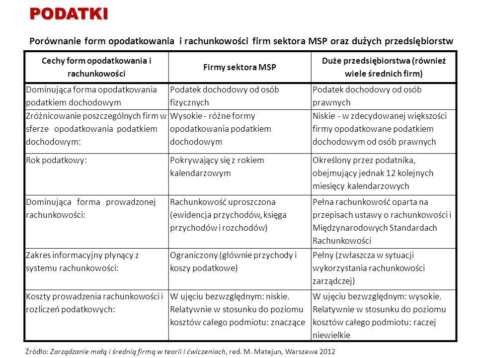 Cechy form opodatkowania i rachunkowości Firmy sektora MSP Duże przedsiębiorstwa (również wiele średnich firm) Dominująca forma opodatkowania podatkie