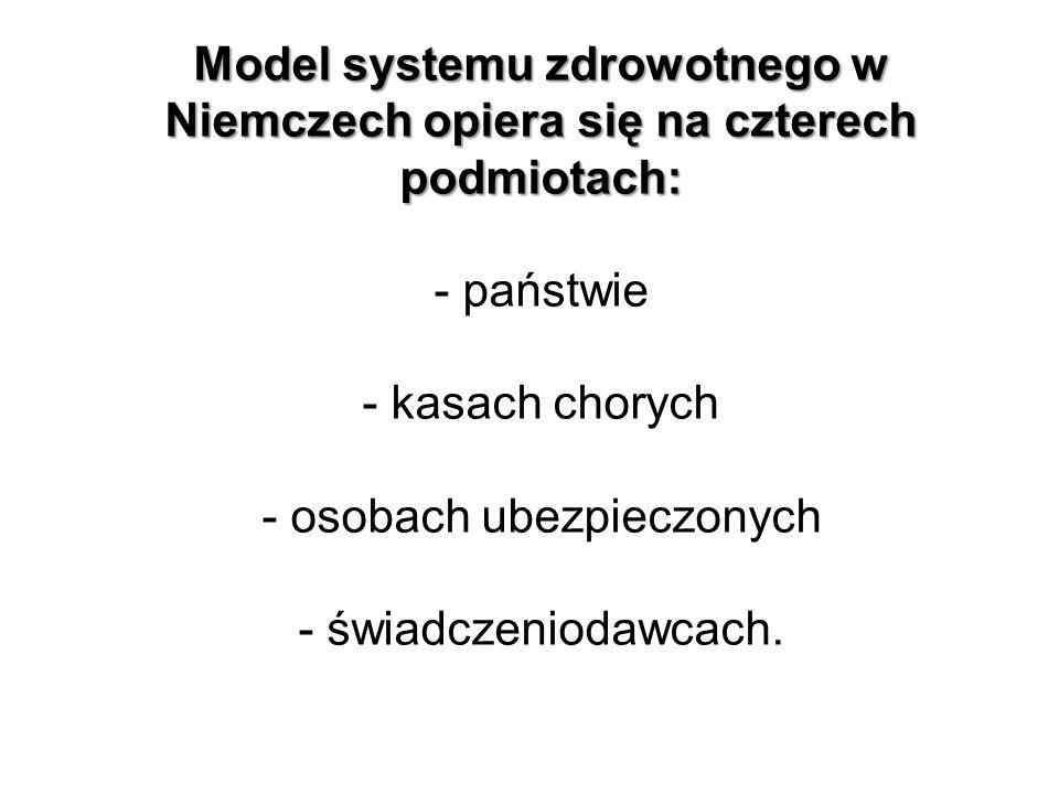 Model systemu zdrowotnego w Niemczech opiera się na czterech podmiotach: Model systemu zdrowotnego w Niemczech opiera się na czterech podmiotach: - państwie - kasach chorych - osobach ubezpieczonych - świadczeniodawcach.