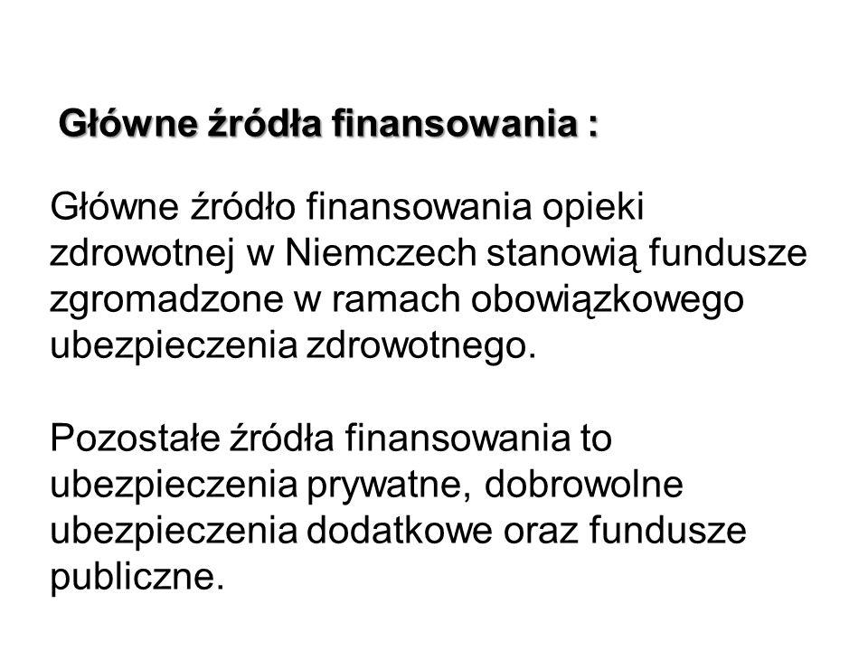 Główne źródła finansowania : Główne źródła finansowania : Główne źródło finansowania opieki zdrowotnej w Niemczech stanowią fundusze zgromadzone w ram