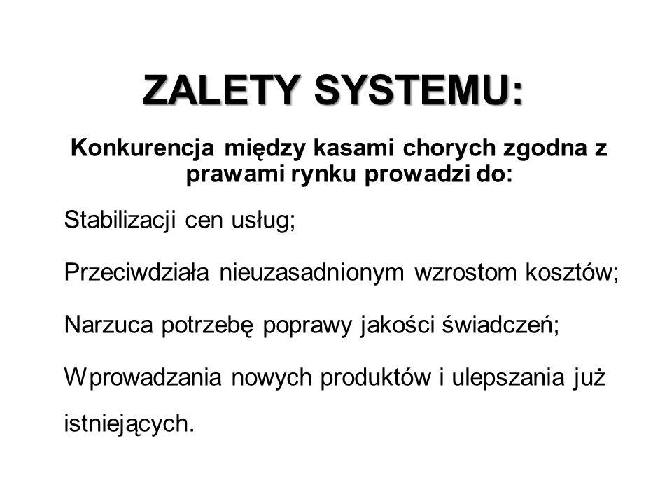 ZALETY SYSTEMU: Konkurencja między kasami chorych zgodna z prawami rynku prowadzi do: -Stabilizacji cen usług; -Przeciwdziała nieuzasadnionym wzrostom