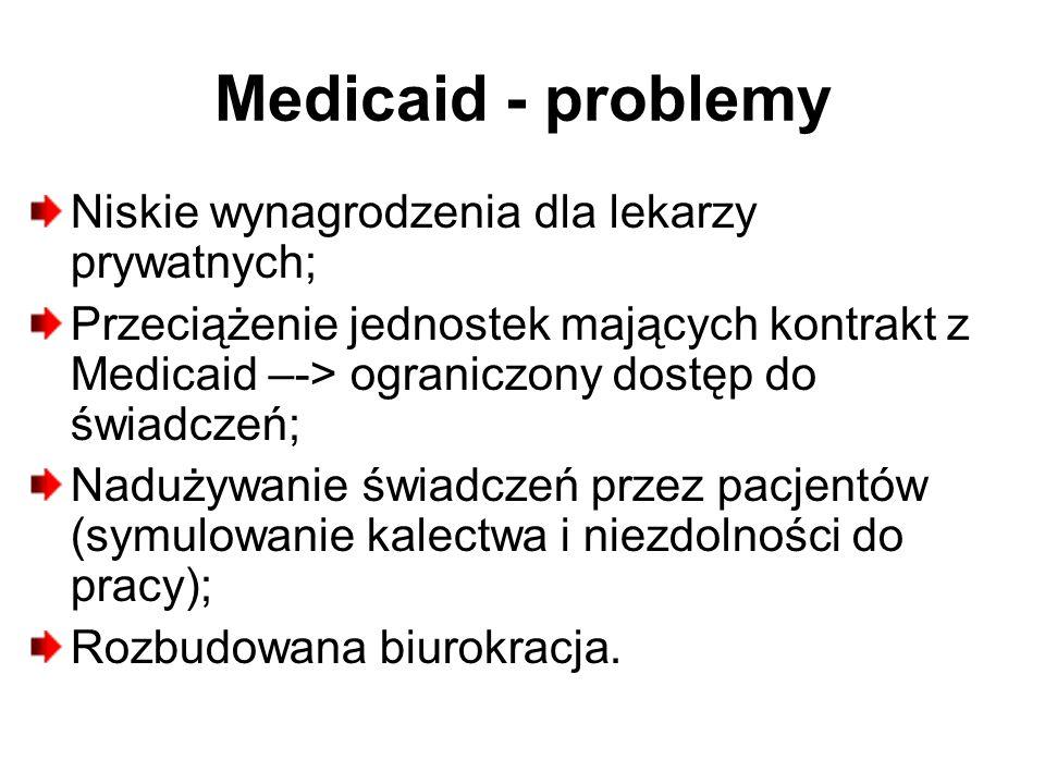 Medicaid - problemy Niskie wynagrodzenia dla lekarzy prywatnych; Przeciążenie jednostek mających kontrakt z Medicaid –-> ograniczony dostęp do świadczeń; Nadużywanie świadczeń przez pacjentów (symulowanie kalectwa i niezdolności do pracy); Rozbudowana biurokracja.