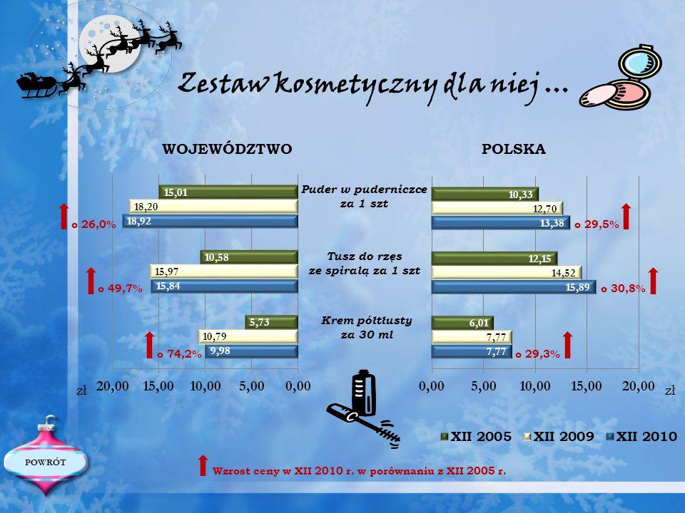 WOJEWÓDZTWO POLSKA Puder w puderniczce za 1 szt Tusz do rzęs ze spiralą za 1 szt Krem półtłusty za 30 ml Wzrost ceny w XII 2010 r. w porównaniu z XII