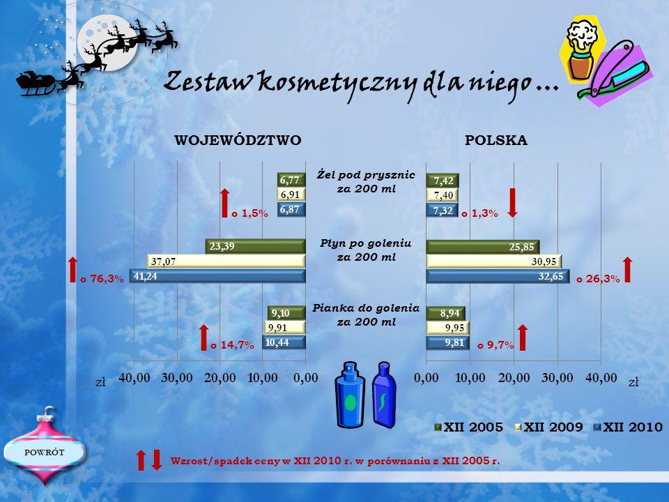 WOJEWÓDZTWO POLSKA Żel pod prysznic za 200 ml Płyn po goleniu za 200 ml Pianka do golenia za 200 ml Wzrost/spadek ceny w XII 2010 r. w porównaniu z XI