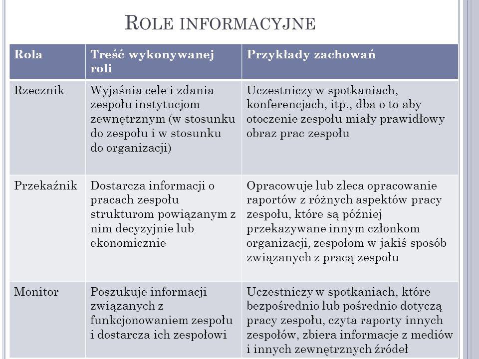 R OLE INFORMACYJNE RolaTreść wykonywanej roli Przykłady zachowań RzecznikWyjaśnia cele i zdania zespołu instytucjom zewnętrznym (w stosunku do zespołu