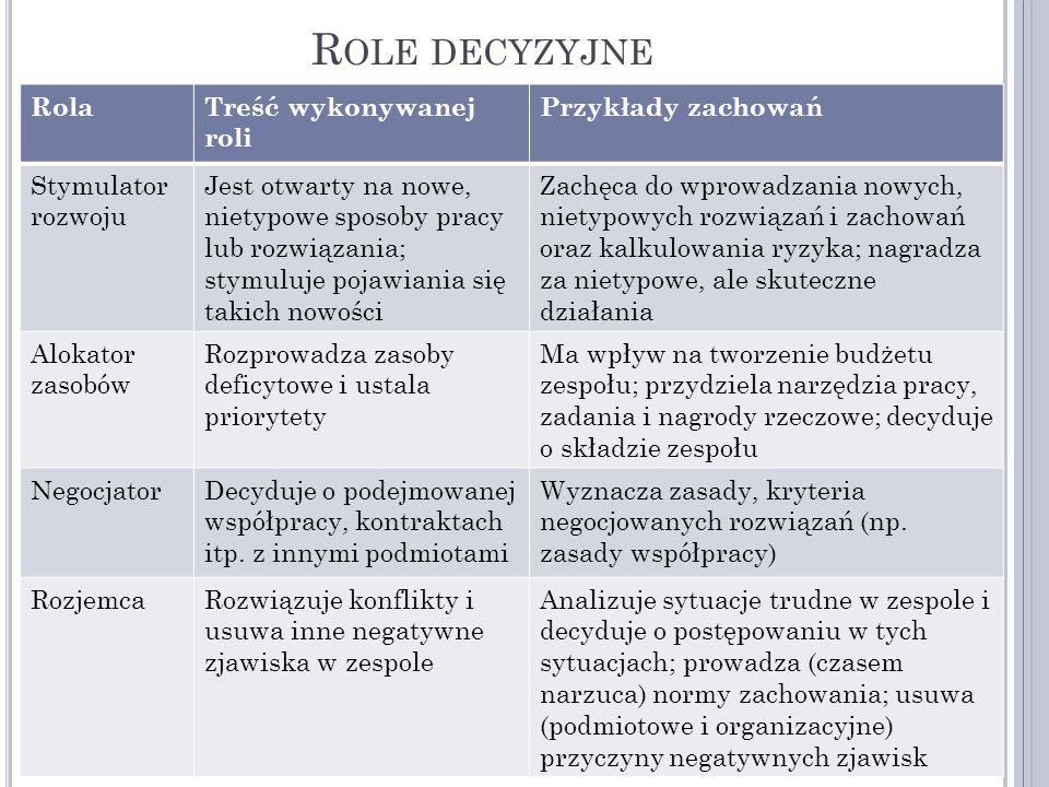 R OLE DECYZYJNE RolaTreść wykonywanej roli Przykłady zachowań Stymulator rozwoju Jest otwarty na nowe, nietypowe sposoby pracy lub rozwiązania; stymul