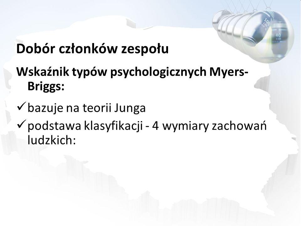 Dobór członków zespołu Wskaźnik typów psychologicznych Myers- Briggs: bazuje na teorii Junga podstawa klasyfikacji - 4 wymiary zachowań ludzkich: