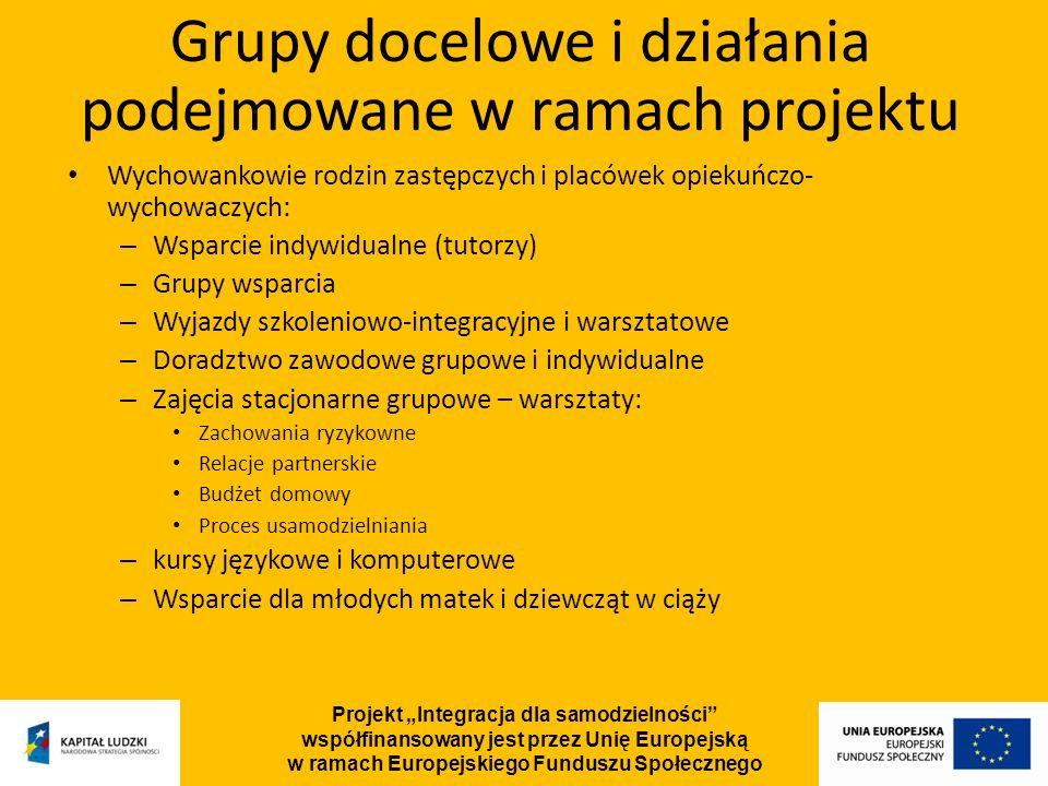Projekt Integracja dla samodzielności współfinansowany jest przez Unię Europejską w ramach Europejskiego Funduszu Społecznego Wychowankowie rodzin zastępczych i placówek opiekuńczo- wychowaczych: – Wsparcie indywidualne (tutorzy) – Grupy wsparcia – Wyjazdy szkoleniowo-integracyjne i warsztatowe – Doradztwo zawodowe grupowe i indywidualne – Zajęcia stacjonarne grupowe – warsztaty: Zachowania ryzykowne Relacje partnerskie Budżet domowy Proces usamodzielniania – kursy językowe i komputerowe – Wsparcie dla młodych matek i dziewcząt w ciąży Grupy docelowe i działania podejmowane w ramach projektu