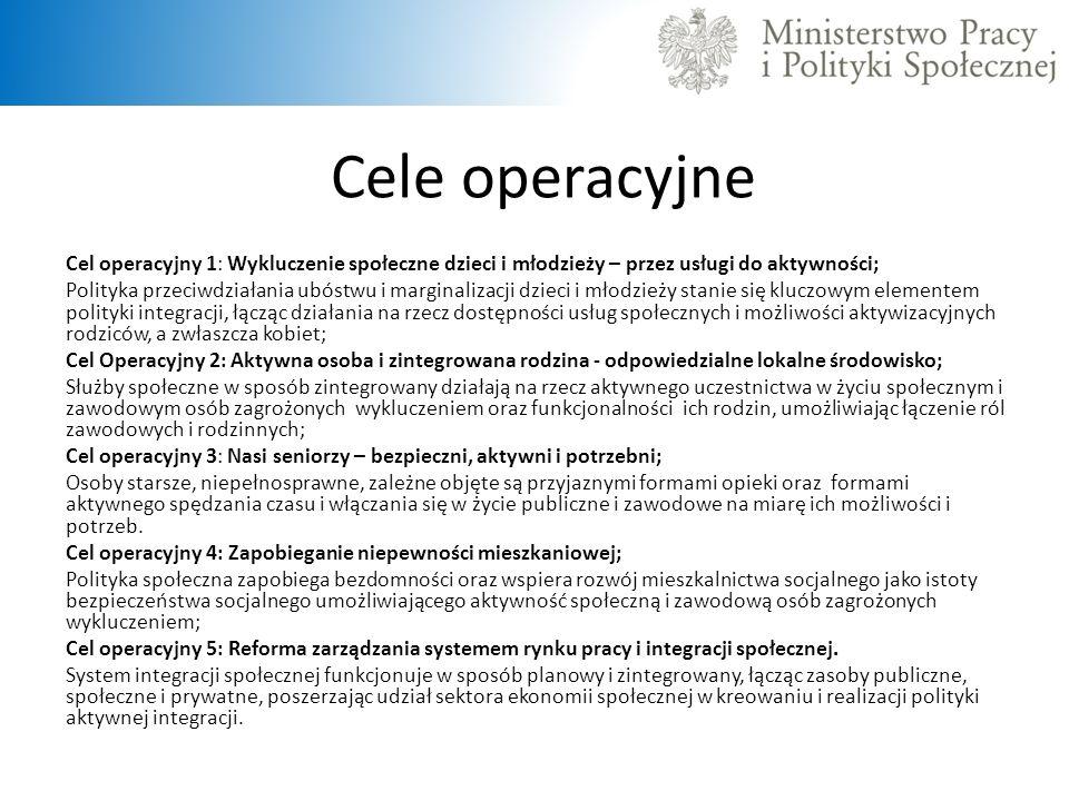 Cele operacyjne Cel operacyjny 1: Wykluczenie społeczne dzieci i młodzieży – przez usługi do aktywności; Polityka przeciwdziałania ubóstwu i marginali