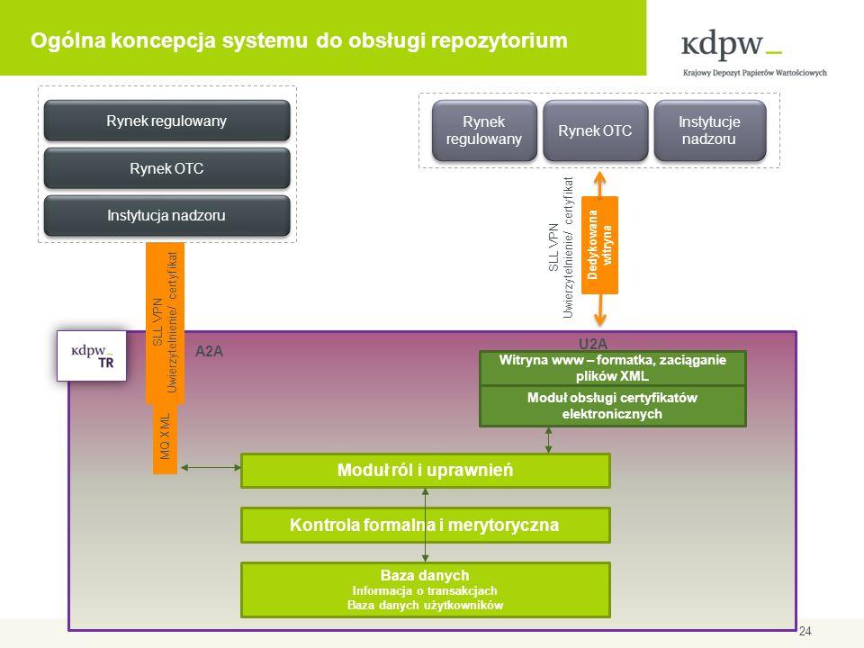 Ogólna koncepcja systemu do obsługi repozytorium 24 Rynek regulowany Rynek OTC Dedykowana witryna SLL VPN Uwierzytelnienie/ certyfikat Witryna www – f