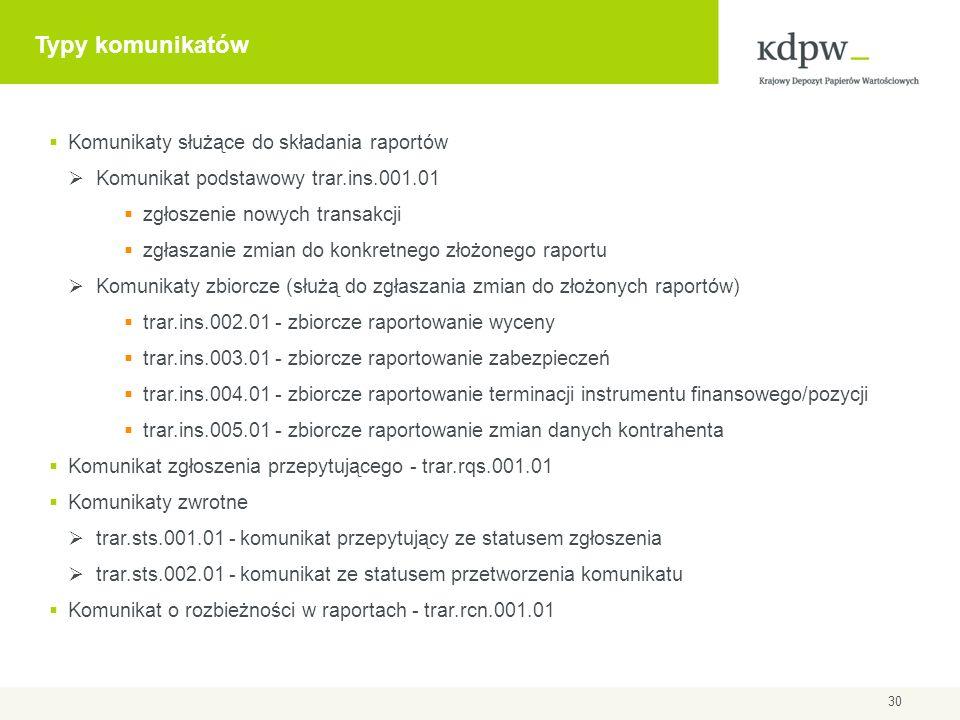 Typy komunikatów Komunikaty służące do składania raportów Komunikat podstawowy trar.ins.001.01 zgłoszenie nowych transakcji zgłaszanie zmian do konkre