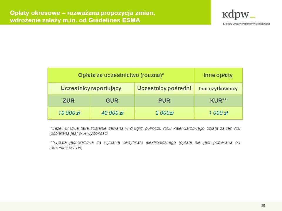 Opłaty okresowe – rozważana propozycja zmian, wdrożenie zależy m.in. od Guidelines ESMA 38 *Jeżeli umowa taka zostanie zawarta w drugim p ó łroczu rok