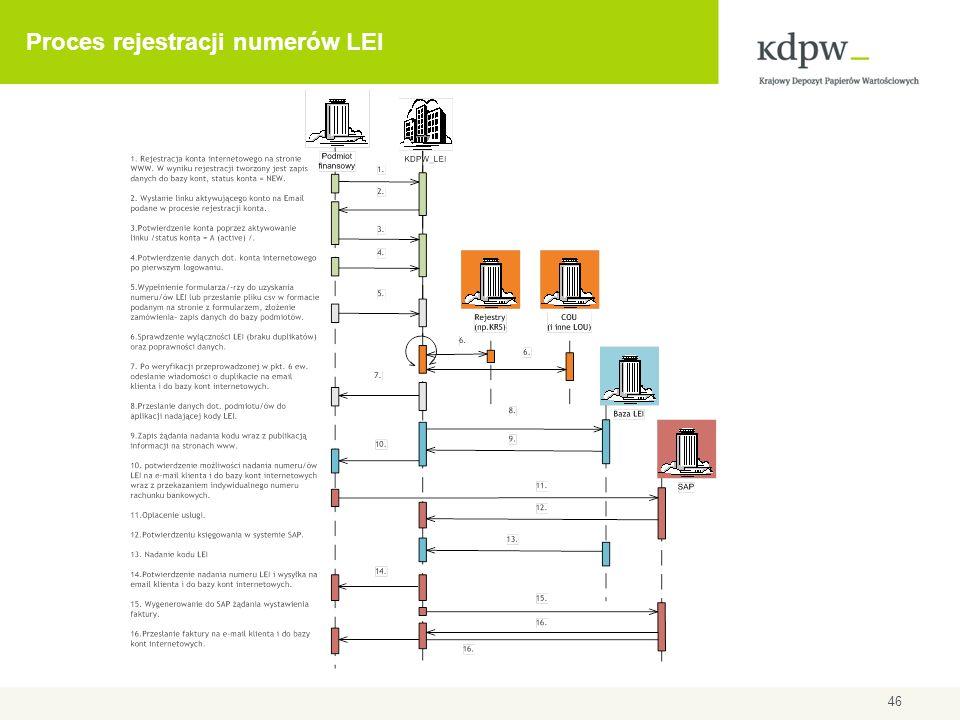 Proces rejestracji numerów LEI 46