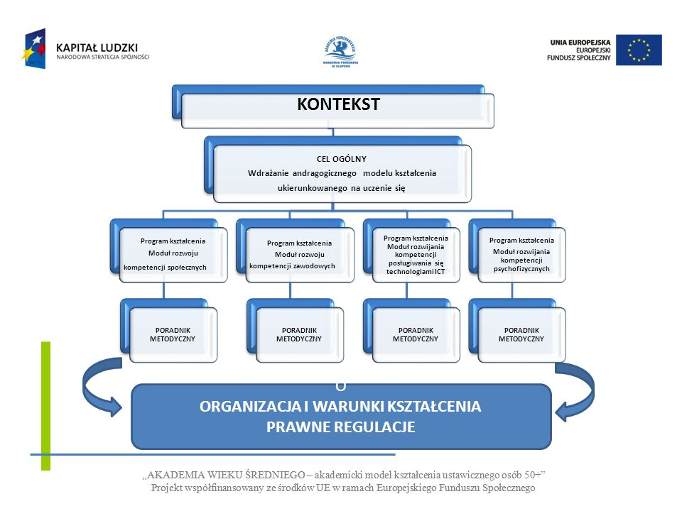 AKADEMIA WIEKU ŚREDNIEGO – akademicki model kształcenia ustawicznego osób 50+ Projekt współfinansowany ze środków UE w ramach Europejskiego Funduszu S