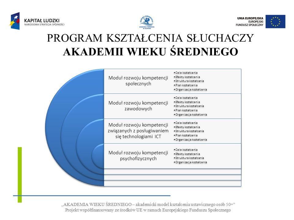 AKADEMIA WIEKU ŚREDNIEGO – akademicki model kształcenia ustawicznego osób 50+ Projekt współfinansowany ze środków UE w ramach Europejskiego Funduszu Społecznego AKADEMIA WIEKU ŚREDNIEGO – akademicki model kształcenia ustawicznego osób 50+ Projekt współfinansowany ze środków UE w ramach Europejskiego Funduszu Społecznego PROGRAM KSZTAŁCENIA SŁUCHACZY AKADEMII WIEKU ŚREDNIEGO Moduł rozwoju kompetencji społecznych Moduł rozwoju kompetencji zawodowych Moduł rozwoju kompetencji związanych z posługiwaniem się technologiami ICT Moduł rozwoju kompetencji psychofizycznych Cele kształcenia Efekty kształcenia Struktura kształcenia Plan kształcenia Organizacja kształcenia Cele kształcenia Efekty kształcenia Struktura kształcenia Plan kształcenia Organizacja kształcenia Cele kształcenia Efekty kształcenia Struktura kształcenia Plan kształcenia Organizacja kształcenia Cele kształcenia Efekty kształcenia Struktura kształcenia Organizacja kształcenia