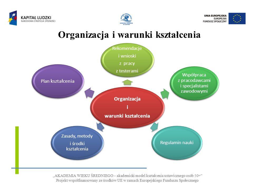 AKADEMIA WIEKU ŚREDNIEGO – akademicki model kształcenia ustawicznego osób 50+ Projekt współfinansowany ze środków UE w ramach Europejskiego Funduszu Społecznego AKADEMIA WIEKU ŚREDNIEGO – akademicki model kształcenia ustawicznego osób 50+ Projekt współfinansowany ze środków UE w ramach Europejskiego Funduszu Społecznego Organizacja i warunki kształcenia Organizacja i warunki kształcenia Rekomendacje i wnioski z pracy z testerami Współpraca z pracodawcami i specjalistami zawodowymi Regulamin nauki Zasady, metody i środki kształcenia Plan kształcenia