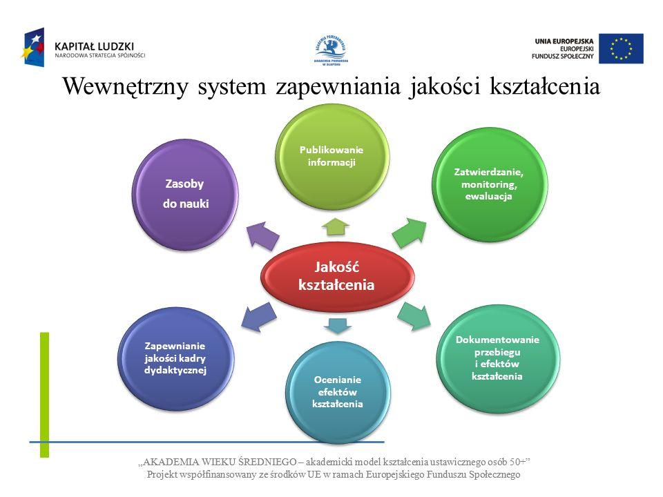 AKADEMIA WIEKU ŚREDNIEGO – akademicki model kształcenia ustawicznego osób 50+ Projekt współfinansowany ze środków UE w ramach Europejskiego Funduszu Społecznego AKADEMIA WIEKU ŚREDNIEGO – akademicki model kształcenia ustawicznego osób 50+ Projekt współfinansowany ze środków UE w ramach Europejskiego Funduszu Społecznego Wewnętrzny system zapewniania jakości kształcenia Jakość kształcenia Publikowanie informacji Zatwierdzanie, monitoring, ewaluacja Dokumentowanie przebiegu i efektów kształcenia Ocenianie efektów kształcenia Zapewnianie jakości kadry dydaktycznej Zasoby do nauki