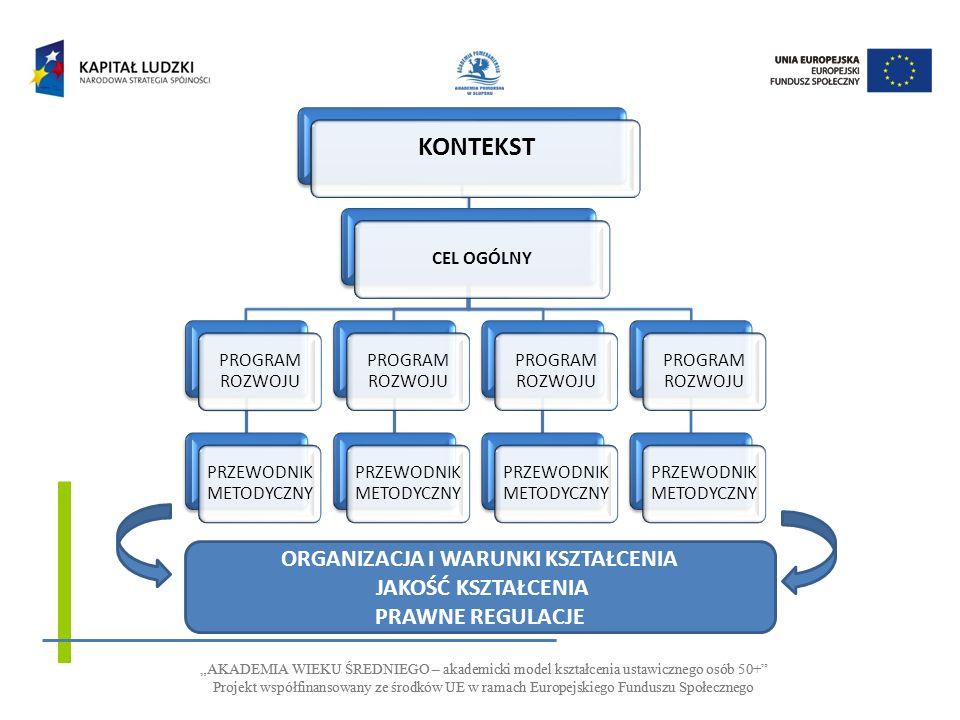 AKADEMIA WIEKU ŚREDNIEGO – akademicki model kształcenia ustawicznego osób 50+ Projekt współfinansowany ze środków UE w ramach Europejskiego Funduszu Społecznego AKADEMIA WIEKU ŚREDNIEGO – akademicki model kształcenia ustawicznego osób 50+ Projekt współfinansowany ze środków UE w ramach Europejskiego Funduszu Społecznego CEL OGÓLNY Wdrażanie andragogicznego modelu kształcenia ukierunkowanego na uczenie się Program kształcenia Moduł rozwoju kompetencji społecznych PORADNIK METODYCZNY Program kształcenia Moduł rozwoju kompetencji zawodowych PORADNIK METODYCZNY Program kształcenia Moduł rozwijania kompetencji posługiwania się technologiami ICT PORADNIK METODYCZNY Program kształcenia Moduł rozwijania kompetencji psychofizycznych PORADNIK METODYCZNY O ORGANIZACJA I WARUNKI KSZTAŁCENIA PRAWNE REGULACJE KONTEKST