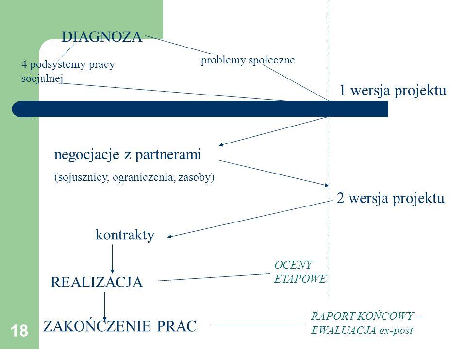 18 DIAGNOZA 4 podsystemy pracy socjalnej problemy społeczne 1 wersja projektu negocjacje z partnerami (sojusznicy, ograniczenia, zasoby) 2 wersja proj