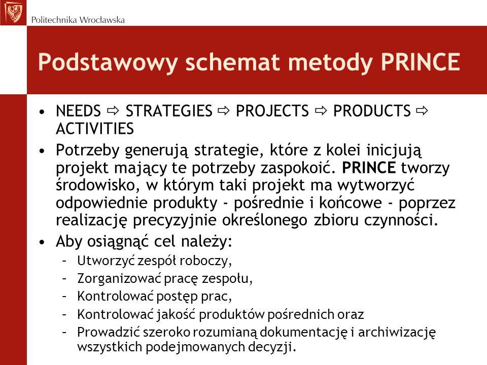 Podstawowy schemat metody PRINCE NEEDS STRATEGIES PROJECTS PRODUCTS ACTIVITIES Potrzeby generują strategie, które z kolei inicjują projekt mający te potrzeby zaspokoić.